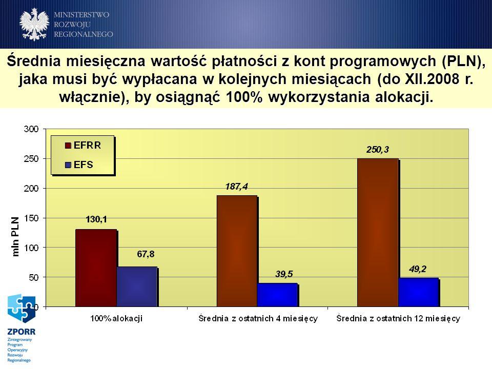 Średnia miesięczna wartość płatności z kont programowych (PLN), jaka musi być wypłacana w kolejnych miesiącach (do XII.2008 r. włącznie), by osiągnąć
