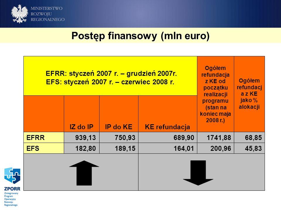 45,83200,96164,01189,15182,80EFS 68,851741,88689,90750,93939,13EFRR KE refundacjaIP do KEIZ do IP Ogółem refundacj a z KE jako % alokacji Ogółem refundacja z KE od początku realizacji programu (stan na koniec maja 2008 r.) EFRR: styczeń 2007 r.