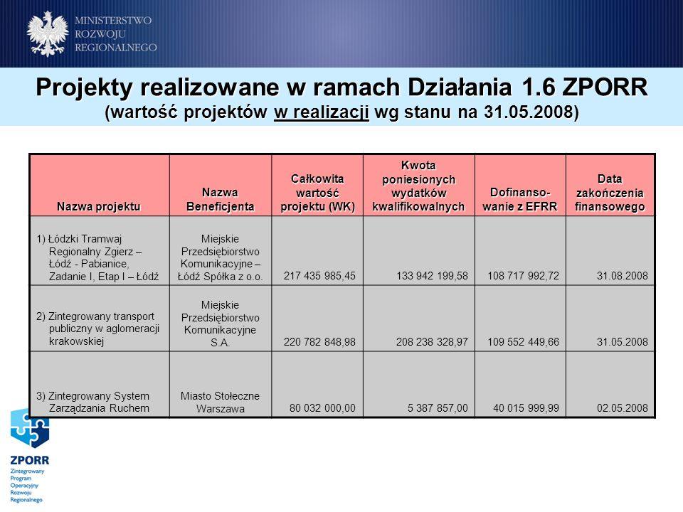 Nazwa projektu Nazwa Beneficjenta Całkowita wartość projektu (WK) Kwota poniesionych wydatków kwalifikowalnych Dofinanso- wanie z EFRR Data zakończenia finansowego 1) Łódzki Tramwaj Regionalny Zgierz – Łódź - Pabianice, Zadanie I, Etap I – Łódź Miejskie Przedsiębiorstwo Komunikacyjne – Łódź Spółka z o.o.217 435 985,45 133 942 199,58108 717 992,7231.08.2008 2) Zintegrowany transport publiczny w aglomeracji krakowskiej Miejskie Przedsiębiorstwo Komunikacyjne S.A.220 782 848,98208 238 328,97109 552 449,6631.05.2008 3) Zintegrowany System Zarządzania Ruchem Miasto Stołeczne Warszawa80 032 000,005 387 857,0040 015 999,9902.05.2008 Projekty realizowane w ramach Działania 1.6 ZPORR (wartość projektów w realizacji wg stanu na 31.05.2008)