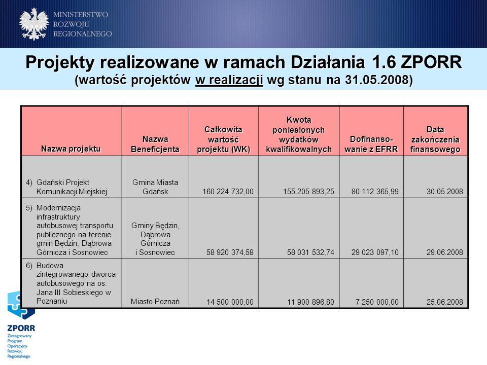 Nazwa projektu Nazwa Beneficjenta Całkowita wartość projektu (WK) Kwota poniesionych wydatków kwalifikowalnych Dofinanso- wanie z EFRR Data zakończeni