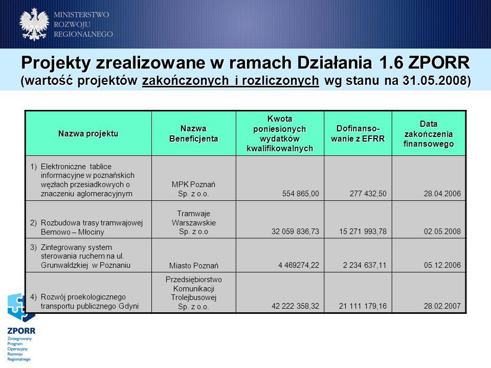 Nazwa projektu Nazwa Beneficjenta Kwota poniesionych wydatków kwalifikowalnych Dofinanso- wanie z EFRR Data zakończenia finansowego 1) Elektroniczne tablice informacyjne w poznańskich węzłach przesiadkowych o znaczeniu aglomeracyjnym MPK Poznań Sp.