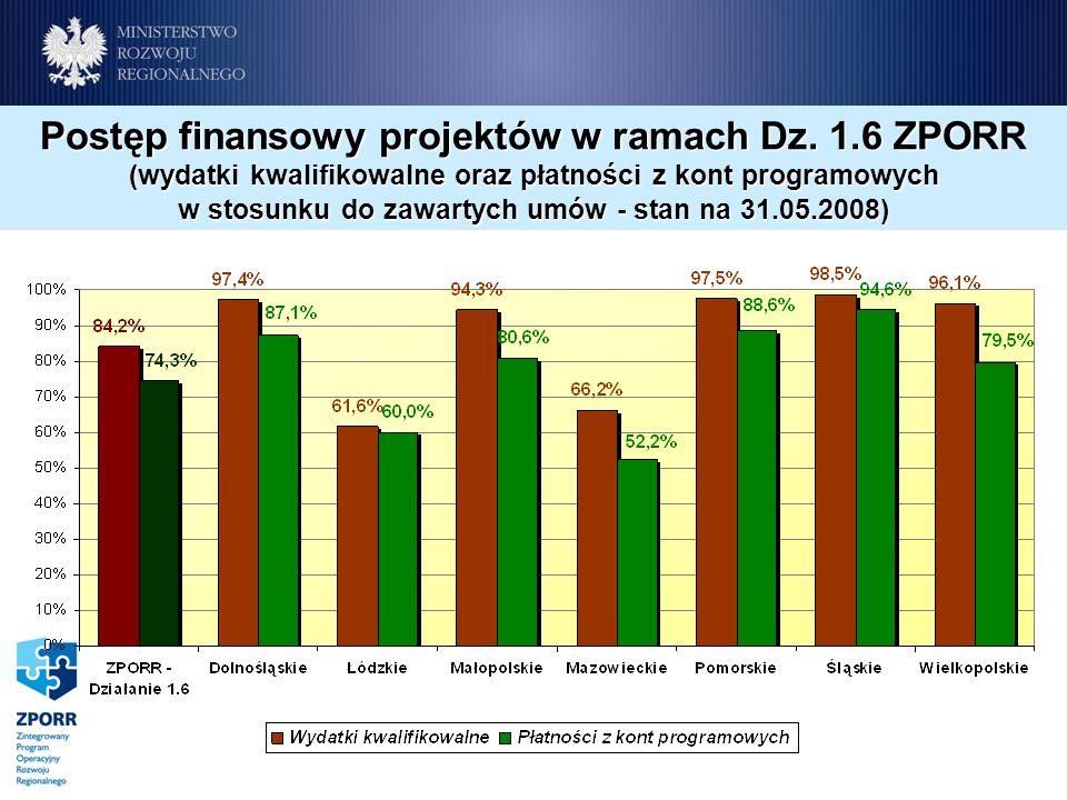Postęp finansowy projektów w ramach Dz.