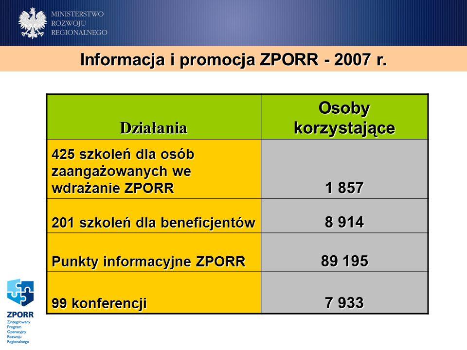 Działania Osoby korzystające 425 szkoleń dla osób zaangażowanych we wdrażanie ZPORR 1 857 201 szkoleń dla beneficjentów 8 914 Punkty informacyjne ZPORR 89 195 99 konferencji 7 933 Informacja i promocja ZPORR - 2007 r.