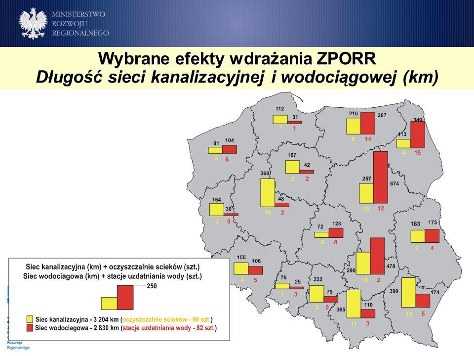 Wybrane efekty wdrażania ZPORR Długość sieci kanalizacyjnej i wodociągowej (km)