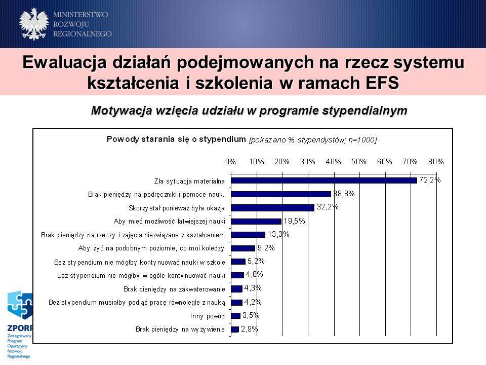 Motywacja wzięcia udziału w programie stypendialnym Ewaluacja działań podejmowanych na rzecz systemu kształcenia i szkolenia w ramach EFS