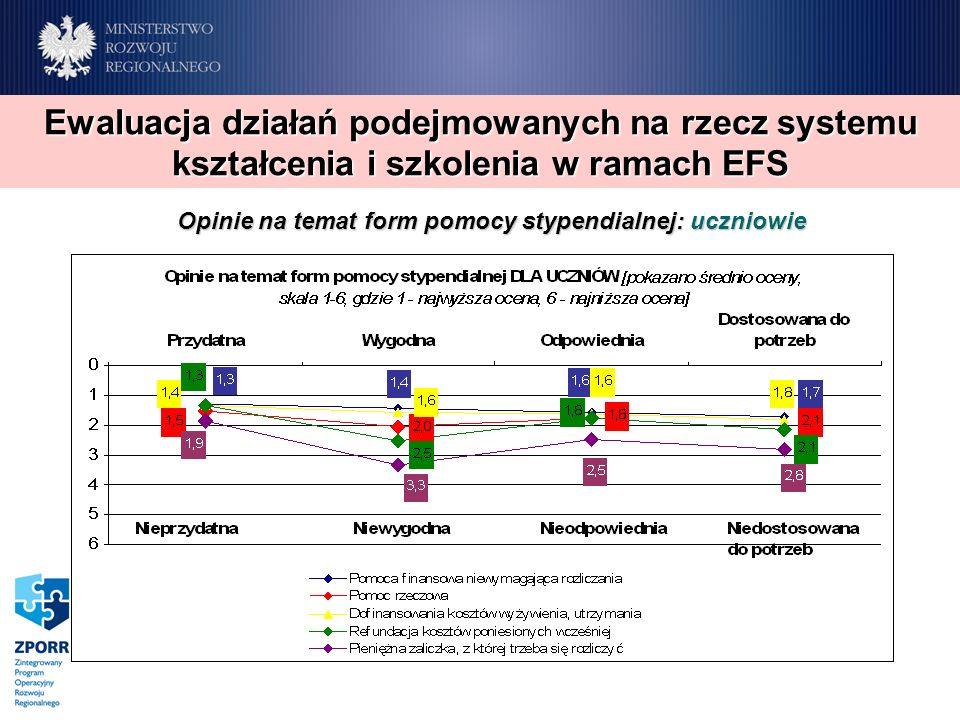 Opinie na temat form pomocy stypendialnej: uczniowie Ewaluacja działań podejmowanych na rzecz systemu kształcenia i szkolenia w ramach EFS