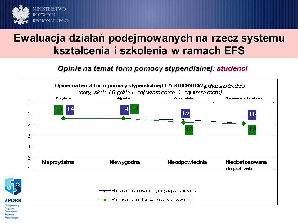 Opinie na temat form pomocy stypendialnej: studenci Ewaluacja działań podejmowanych na rzecz systemu kształcenia i szkolenia w ramach EFS