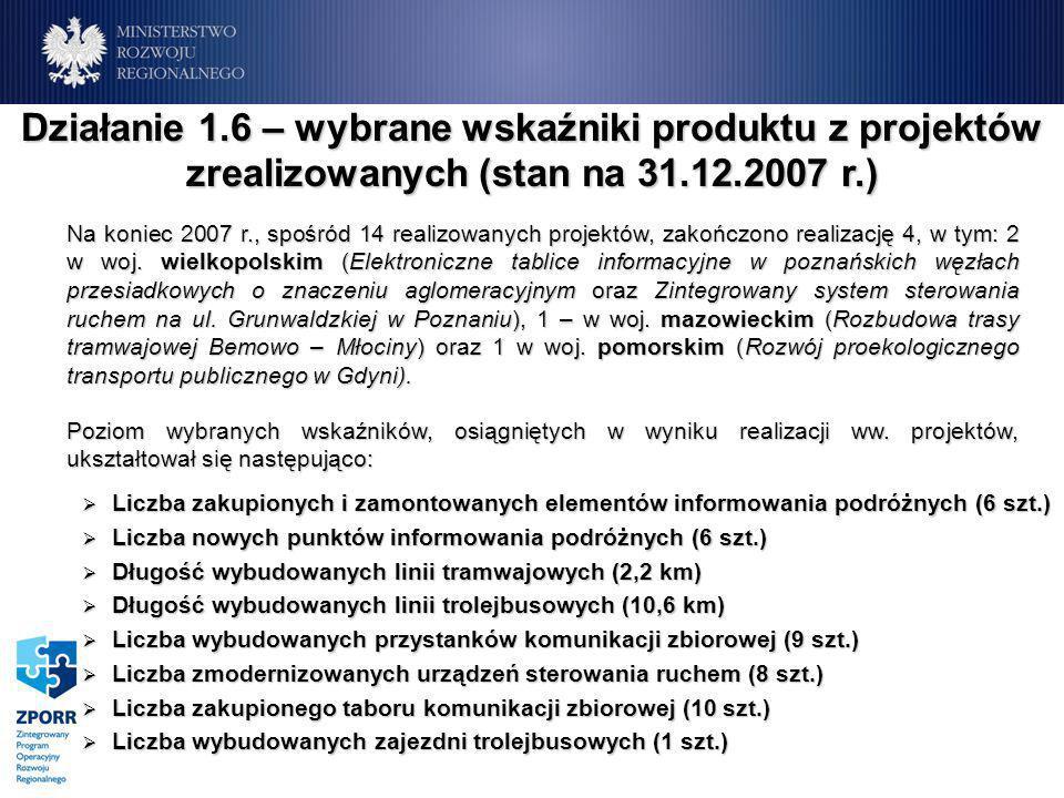 Liczba zakupionych i zamontowanych elementów informowania podróżnych (6 szt.) Liczba zakupionych i zamontowanych elementów informowania podróżnych (6 szt.) Liczba nowych punktów informowania podróżnych (6 szt.) Liczba nowych punktów informowania podróżnych (6 szt.) Długość wybudowanych linii tramwajowych (2,2 km) Długość wybudowanych linii tramwajowych (2,2 km) Długość wybudowanych linii trolejbusowych (10,6 km) Długość wybudowanych linii trolejbusowych (10,6 km) Liczba wybudowanych przystanków komunikacji zbiorowej (9 szt.) Liczba wybudowanych przystanków komunikacji zbiorowej (9 szt.) Liczba zmodernizowanych urządzeń sterowania ruchem (8 szt.) Liczba zmodernizowanych urządzeń sterowania ruchem (8 szt.) Liczba zakupionego taboru komunikacji zbiorowej (10 szt.) Liczba zakupionego taboru komunikacji zbiorowej (10 szt.) Liczba wybudowanych zajezdni trolejbusowych (1 szt.) Liczba wybudowanych zajezdni trolejbusowych (1 szt.) Działanie 1.6 – wybrane wskaźniki produktu z projektów zrealizowanych (stan na 31.12.2007 r.) Na koniec 2007 r., spośród 14 realizowanych projektów, zakończono realizację 4, w tym: 2 w woj.