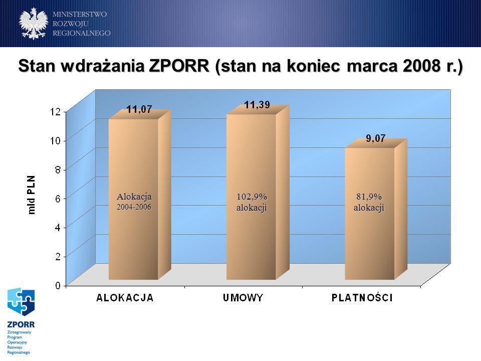 Stan wdrażania ZPORR (stan na koniec marca 2008 r.) Alokacja2004-2006 102,9% alokacji 81,9% alokacji