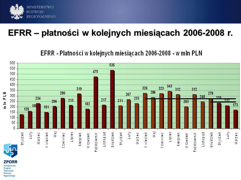 EFRR – płatności w kolejnych miesiącach 2006-2008 r.