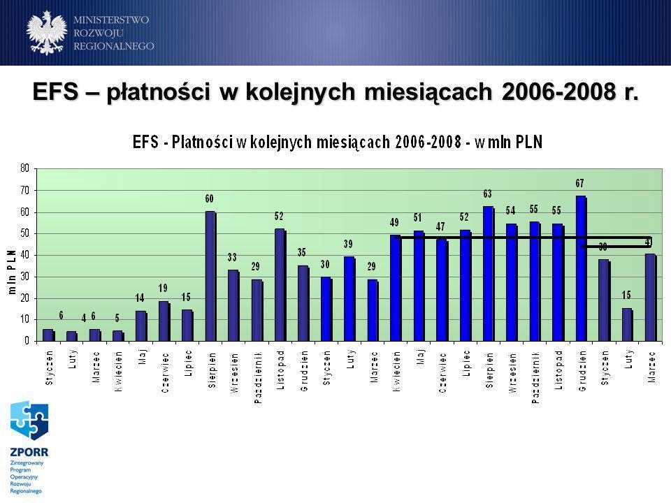 EFS – płatności w kolejnych miesiącach 2006-2008 r.