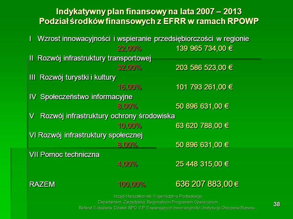 38 Indykatywny plan finansowy na lata 2007 – 2013 Podział środków finansowych z EFRR w ramach RPOWP I Wzrost innowacyjności i wspieranie przedsiębiorc