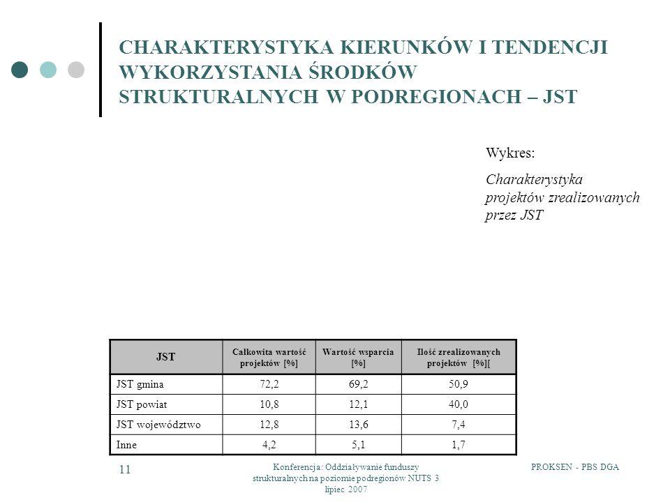 PROKSEN - PBS DGAKonferencja: Oddziaływanie funduszy strukturalnych na poziomie podregionów NUTS 3 lipiec 2007 11 CHARAKTERYSTYKA KIERUNKÓW I TENDENCJI WYKORZYSTANIA ŚRODKÓW STRUKTURALNYCH W PODREGIONACH – JST Wykres: Charakterystyka projektów zrealizowanych przez JST JST Całkowita wartość projektów [%] Wartość wsparcia [%] Ilość zrealizowanych projektów [%][ JST gmina 72,269,250,9 JST powiat 10,812,140,0 JST województwo 12,813,67,4 Inne 4,25,11,7