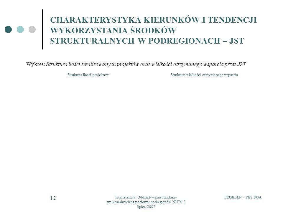 PROKSEN - PBS DGAKonferencja: Oddziaływanie funduszy strukturalnych na poziomie podregionów NUTS 3 lipiec 2007 12 CHARAKTERYSTYKA KIERUNKÓW I TENDENCJ