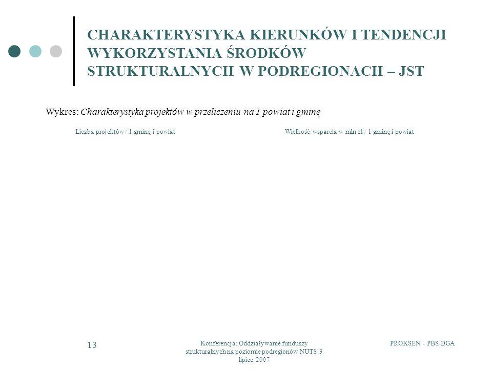 PROKSEN - PBS DGAKonferencja: Oddziaływanie funduszy strukturalnych na poziomie podregionów NUTS 3 lipiec 2007 13 CHARAKTERYSTYKA KIERUNKÓW I TENDENCJI WYKORZYSTANIA ŚRODKÓW STRUKTURALNYCH W PODREGIONACH – JST Wykres: Charakterystyka projektów w przeliczeniu na 1 powiat i gminę Wielkość wsparcia w mln zł / 1 gminę i powiatLiczba projektów / 1 gminę i powiat