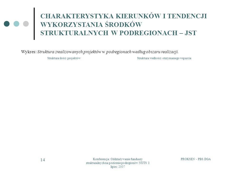 PROKSEN - PBS DGAKonferencja: Oddziaływanie funduszy strukturalnych na poziomie podregionów NUTS 3 lipiec 2007 14 CHARAKTERYSTYKA KIERUNKÓW I TENDENCJI WYKORZYSTANIA ŚRODKÓW STRUKTURALNYCH W PODREGIONACH – JST Wykres: Struktura zrealizowanych projektów w podregionach według obszaru realizacji.