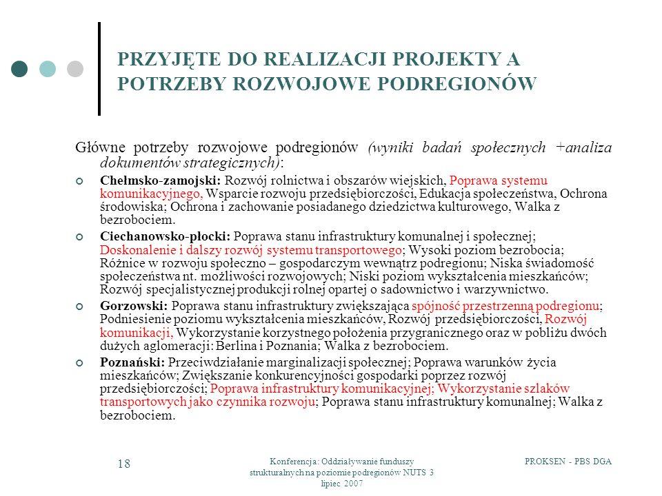 PROKSEN - PBS DGAKonferencja: Oddziaływanie funduszy strukturalnych na poziomie podregionów NUTS 3 lipiec 2007 18 Główne potrzeby rozwojowe podregionów (wyniki badań społecznych +analiza dokumentów strategicznych): Chełmsko-zamojski: Rozwój rolnictwa i obszarów wiejskich, Poprawa systemu komunikacyjnego, Wsparcie rozwoju przedsiębiorczości, Edukacja społeczeństwa, Ochrona środowiska; Ochrona i zachowanie posiadanego dziedzictwa kulturowego, Walka z bezrobociem.