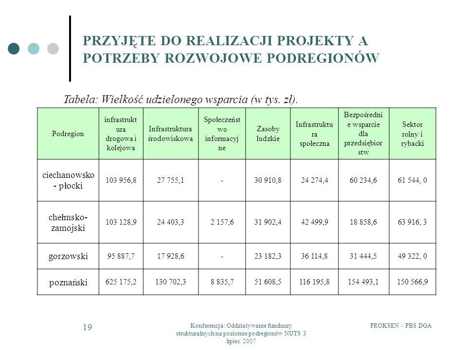 PROKSEN - PBS DGAKonferencja: Oddziaływanie funduszy strukturalnych na poziomie podregionów NUTS 3 lipiec 2007 19 PRZYJĘTE DO REALIZACJI PROJEKTY A PO