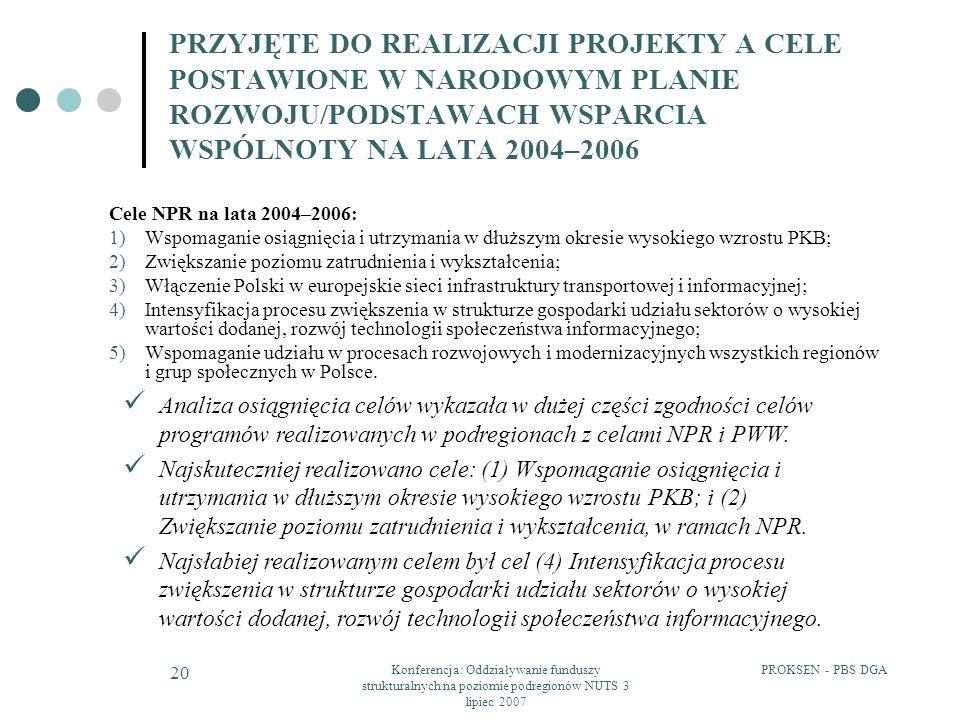 PROKSEN - PBS DGAKonferencja: Oddziaływanie funduszy strukturalnych na poziomie podregionów NUTS 3 lipiec 2007 20 PRZYJĘTE DO REALIZACJI PROJEKTY A CELE POSTAWIONE W NARODOWYM PLANIE ROZWOJU/PODSTAWACH WSPARCIA WSPÓLNOTY NA LATA 2004–2006 Cele NPR na lata 2004–2006: 1)Wspomaganie osiągnięcia i utrzymania w dłuższym okresie wysokiego wzrostu PKB; 2)Zwiększanie poziomu zatrudnienia i wykształcenia; 3)Włączenie Polski w europejskie sieci infrastruktury transportowej i informacyjnej; 4)Intensyfikacja procesu zwiększenia w strukturze gospodarki udziału sektorów o wysokiej wartości dodanej, rozwój technologii społeczeństwa informacyjnego; 5)Wspomaganie udziału w procesach rozwojowych i modernizacyjnych wszystkich regionów i grup społecznych w Polsce.