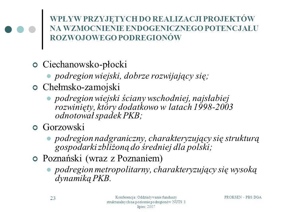 PROKSEN - PBS DGAKonferencja: Oddziaływanie funduszy strukturalnych na poziomie podregionów NUTS 3 lipiec 2007 23 WPŁYW PRZYJĘTYCH DO REALIZACJI PROJEKTÓW NA WZMOCNIENIE ENDOGENICZNEGO POTENCJAŁU ROZWOJOWEGO PODREGIONÓW Ciechanowsko-płocki podregion wiejski, dobrze rozwijający się; Chełmsko-zamojski podregion wiejski ściany wschodniej, najsłabiej rozwinięty, który dodatkowo w latach 1998-2003 odnotował spadek PKB; Gorzowski podregion nadgraniczny, charakteryzujący się strukturą gospodarki zbliżoną do średniej dla polski; Poznański (wraz z Poznaniem) podregion metropolitarny, charakteryzujący się wysoką dynamiką PKB.