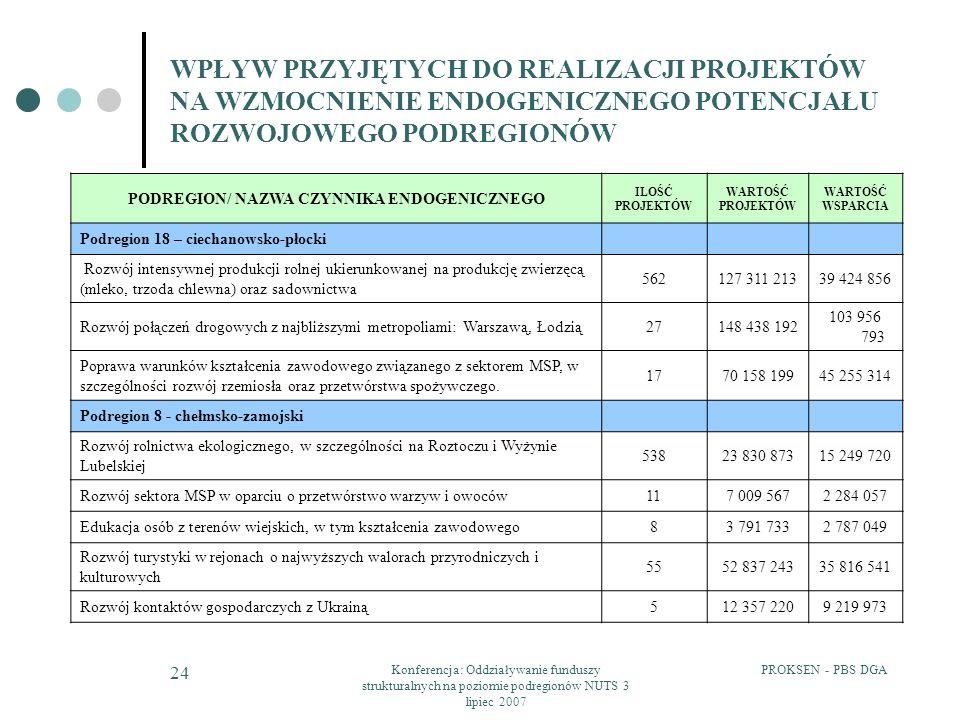 PROKSEN - PBS DGAKonferencja: Oddziaływanie funduszy strukturalnych na poziomie podregionów NUTS 3 lipiec 2007 24 WPŁYW PRZYJĘTYCH DO REALIZACJI PROJEKTÓW NA WZMOCNIENIE ENDOGENICZNEGO POTENCJAŁU ROZWOJOWEGO PODREGIONÓW PODREGION/ NAZWA CZYNNIKA ENDOGENICZNEGO ILOŚĆ PROJEKTÓW WARTOŚĆ PROJEKTÓW WARTOŚĆ WSPARCIA Podregion 18 – ciechanowsko-płocki Rozwój intensywnej produkcji rolnej ukierunkowanej na produkcję zwierzęcą (mleko, trzoda chlewna) oraz sadownictwa 562127 311 21339 424 856 Rozwój połączeń drogowych z najbliższymi metropoliami: Warszawą, Łodzią27148 438 192 103 956 793 Poprawa warunków kształcenia zawodowego związanego z sektorem MSP, w szczególności rozwój rzemiosła oraz przetwórstwa spożywczego.