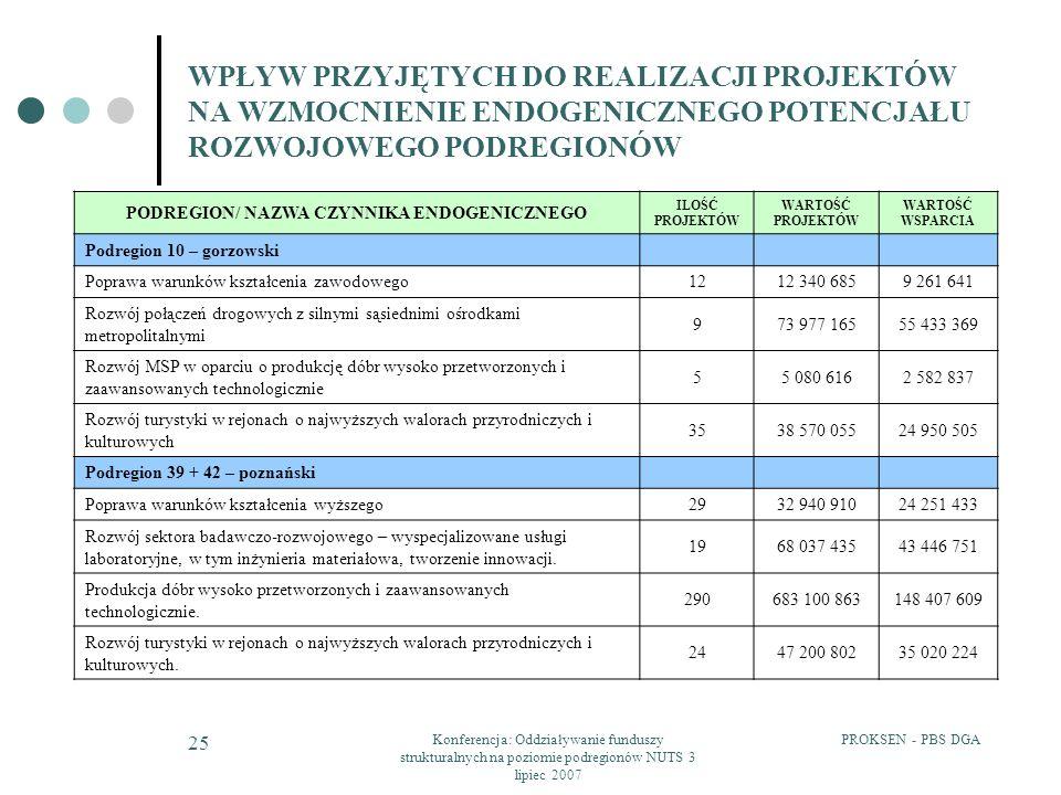 PROKSEN - PBS DGAKonferencja: Oddziaływanie funduszy strukturalnych na poziomie podregionów NUTS 3 lipiec 2007 25 WPŁYW PRZYJĘTYCH DO REALIZACJI PROJEKTÓW NA WZMOCNIENIE ENDOGENICZNEGO POTENCJAŁU ROZWOJOWEGO PODREGIONÓW PODREGION/ NAZWA CZYNNIKA ENDOGENICZNEGO ILOŚĆ PROJEKTÓW WARTOŚĆ PROJEKTÓW WARTOŚĆ WSPARCIA Podregion 10 – gorzowski Poprawa warunków kształcenia zawodowego1212 340 6859 261 641 Rozwój połączeń drogowych z silnymi sąsiednimi ośrodkami metropolitalnymi 973 977 16555 433 369 Rozwój MSP w oparciu o produkcję dóbr wysoko przetworzonych i zaawansowanych technologicznie 55 080 6162 582 837 Rozwój turystyki w rejonach o najwyższych walorach przyrodniczych i kulturowych 3538 570 05524 950 505 Podregion 39 + 42 – poznański Poprawa warunków kształcenia wyższego2932 940 91024 251 433 Rozwój sektora badawczo-rozwojowego – wyspecjalizowane usługi laboratoryjne, w tym inżynieria materiałowa, tworzenie innowacji.