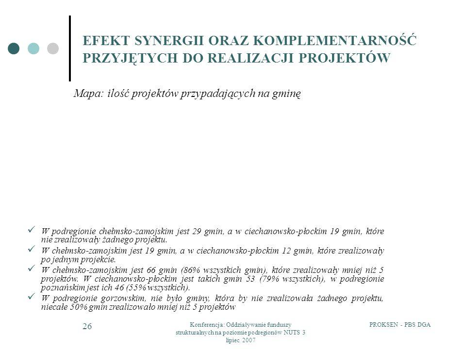 PROKSEN - PBS DGAKonferencja: Oddziaływanie funduszy strukturalnych na poziomie podregionów NUTS 3 lipiec 2007 26 EFEKT SYNERGII ORAZ KOMPLEMENTARNOŚĆ PRZYJĘTYCH DO REALIZACJI PROJEKTÓW Mapa: ilość projektów przypadających na gminę W podregionie chełmsko-zamojskim jest 29 gmin, a w ciechanowsko-płockim 19 gmin, które nie zrealizowały żadnego projektu.