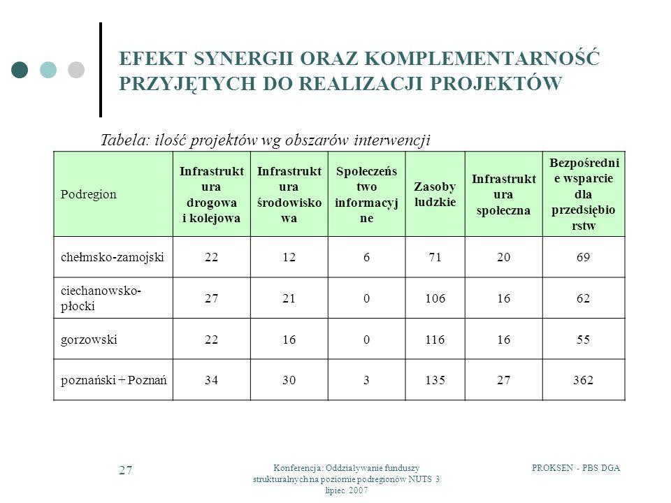 PROKSEN - PBS DGAKonferencja: Oddziaływanie funduszy strukturalnych na poziomie podregionów NUTS 3 lipiec 2007 27 EFEKT SYNERGII ORAZ KOMPLEMENTARNOŚĆ PRZYJĘTYCH DO REALIZACJI PROJEKTÓW Tabela: ilość projektów wg obszarów interwencji Podregion Infrastrukt ura drogowa i kolejowa Infrastrukt ura środowisko wa Społeczeńs two informacyj ne Zasoby ludzkie Infrastrukt ura społeczna Bezpośredni e wsparcie dla przedsiębio rstw chełmsko-zamojski22126712069 ciechanowsko- płocki 272101061662 gorzowski221601161655 poznański + Poznań3430313527362