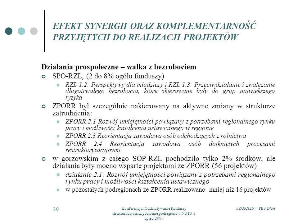 PROKSEN - PBS DGAKonferencja: Oddziaływanie funduszy strukturalnych na poziomie podregionów NUTS 3 lipiec 2007 29 EFEKT SYNERGII ORAZ KOMPLEMENTARNOŚĆ