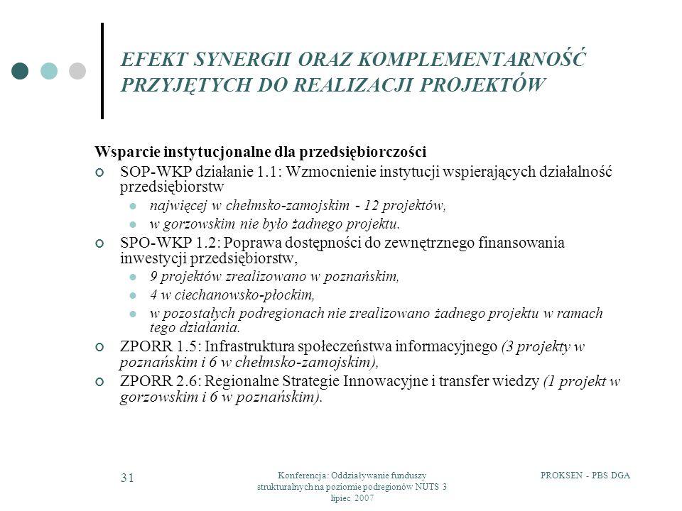 PROKSEN - PBS DGAKonferencja: Oddziaływanie funduszy strukturalnych na poziomie podregionów NUTS 3 lipiec 2007 31 EFEKT SYNERGII ORAZ KOMPLEMENTARNOŚĆ PRZYJĘTYCH DO REALIZACJI PROJEKTÓW Wsparcie instytucjonalne dla przedsiębiorczości SOP-WKP działanie 1.1: Wzmocnienie instytucji wspierających działalność przedsiębiorstw najwięcej w chełmsko-zamojskim - 12 projektów, w gorzowskim nie było żadnego projektu.