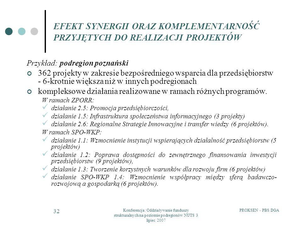 PROKSEN - PBS DGAKonferencja: Oddziaływanie funduszy strukturalnych na poziomie podregionów NUTS 3 lipiec 2007 32 EFEKT SYNERGII ORAZ KOMPLEMENTARNOŚĆ PRZYJĘTYCH DO REALIZACJI PROJEKTÓW Przykład: podregion poznański 362 projekty w zakresie bezpośredniego wsparcia dla przedsiębiorstw - 6-krotnie większa niż w innych podregionach kompleksowe działania realizowane w ramach różnych programów.