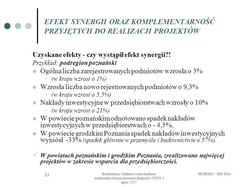 PROKSEN - PBS DGAKonferencja: Oddziaływanie funduszy strukturalnych na poziomie podregionów NUTS 3 lipiec 2007 33 EFEKT SYNERGII ORAZ KOMPLEMENTARNOŚĆ PRZYJĘTYCH DO REALIZACJI PROJEKTÓW Uzyskane efekty - czy wystąpił efekt synergii?.