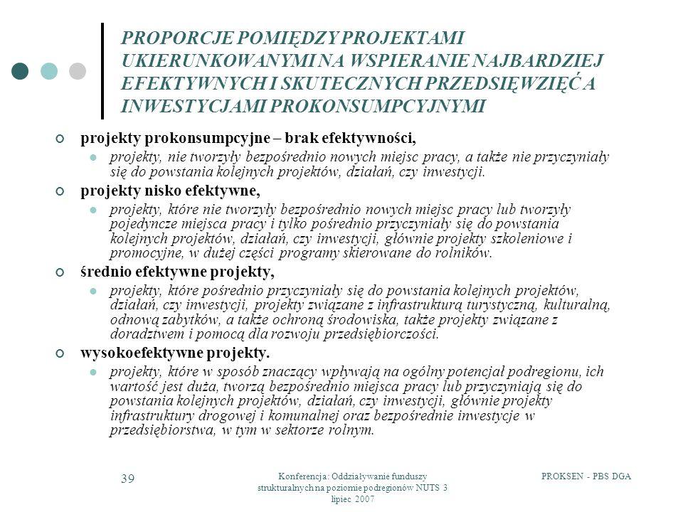 PROKSEN - PBS DGAKonferencja: Oddziaływanie funduszy strukturalnych na poziomie podregionów NUTS 3 lipiec 2007 39 PROPORCJE POMIĘDZY PROJEKTAMI UKIERUNKOWANYMI NA WSPIERANIE NAJBARDZIEJ EFEKTYWNYCH I SKUTECZNYCH PRZEDSIĘWZIĘĆ A INWESTYCJAMI PROKONSUMPCYJNYMI projekty prokonsumpcyjne – brak efektywności, projekty, nie tworzyły bezpośrednio nowych miejsc pracy, a także nie przyczyniały się do powstania kolejnych projektów, działań, czy inwestycji.