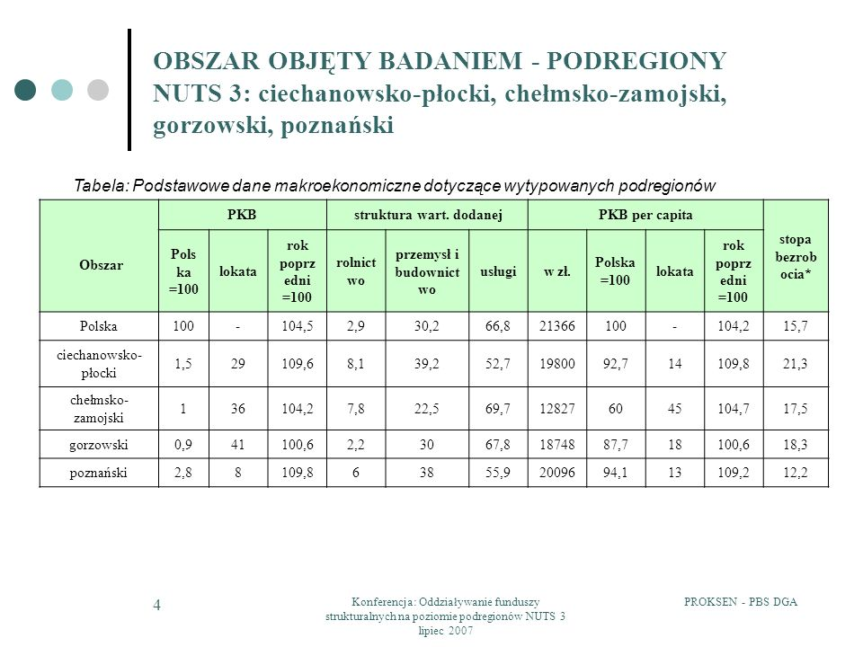 PROKSEN - PBS DGAKonferencja: Oddziaływanie funduszy strukturalnych na poziomie podregionów NUTS 3 lipiec 2007 5 OBSZAR OBJĘTY BADANIEM - PODREGIONY NUTS 3: ciechanowsko-płocki, chełmsko-zamojski, gorzowski, poznański Wykres.