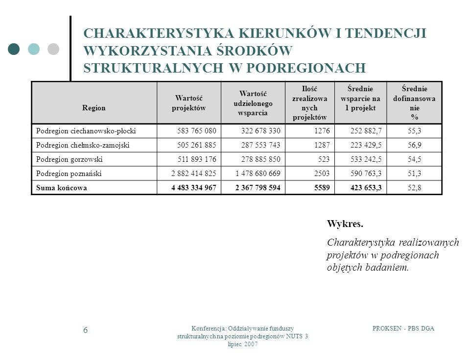 PROKSEN - PBS DGAKonferencja: Oddziaływanie funduszy strukturalnych na poziomie podregionów NUTS 3 lipiec 2007 6 CHARAKTERYSTYKA KIERUNKÓW I TENDENCJI WYKORZYSTANIA ŚRODKÓW STRUKTURALNYCH W PODREGIONACH Region Wartość projektów Wartość udzielonego wsparcia Ilość zrealizowa nych projektów Średnie wsparcie na 1 projekt Średnie dofinansowa nie % Podregion ciechanowsko-płocki 583 765 080322 678 3301276252 882,755,3 Podregion chełmsko-zamojski 505 261 885287 553 7431287223 429,556,9 Podregion gorzowski 511 893 176278 885 850523533 242,554,5 Podregion poznański 2 882 414 8251 478 680 6692503590 763,351,3 Suma końcowa 4 483 334 9672 367 798 5945589423 653,352,8 Wykres.