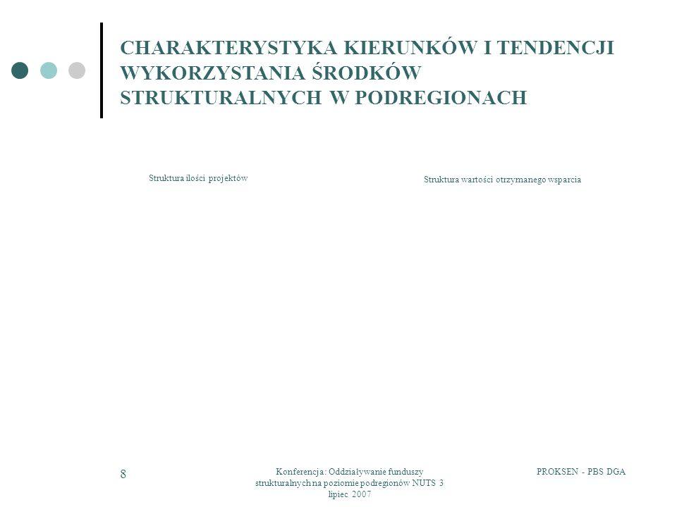 PROKSEN - PBS DGAKonferencja: Oddziaływanie funduszy strukturalnych na poziomie podregionów NUTS 3 lipiec 2007 8 CHARAKTERYSTYKA KIERUNKÓW I TENDENCJI