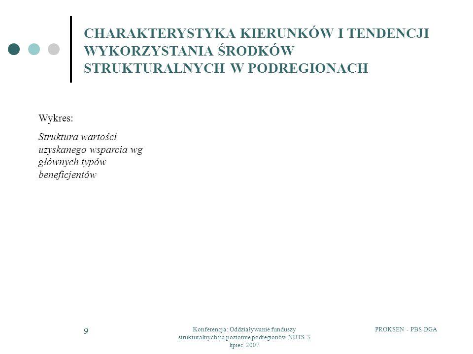 PROKSEN - PBS DGAKonferencja: Oddziaływanie funduszy strukturalnych na poziomie podregionów NUTS 3 lipiec 2007 9 CHARAKTERYSTYKA KIERUNKÓW I TENDENCJI WYKORZYSTANIA ŚRODKÓW STRUKTURALNYCH W PODREGIONACH Wykres: Struktura wartości uzyskanego wsparcia wg głównych typów beneficjentów