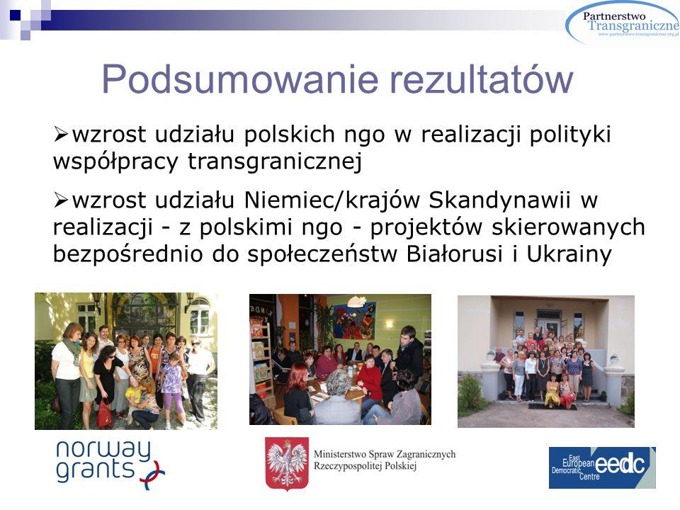 Podsumowanie rezultatów wzrost udziału polskich ngo w realizacji polityki współpracy transgranicznej wzrost udziału Niemiec/krajów Skandynawii w realizacji - z polskimi ngo - projektów skierowanych bezpośrednio do społeczeństw Białorusi i Ukrainy