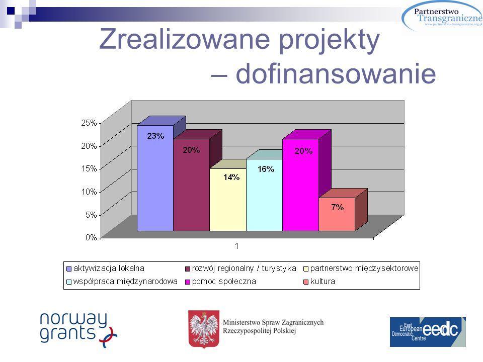 Podsumowanie rezultatów kontynuacja/rozszerzenie partnerstwa po zakończeniu realizacji projektu: - w łączenie kolejnego partnera, - wypracowywanie zakresu/tematów współpracy, - kontynuacja dotychczasowych kontaktów Deklaracja w 90% projektów wielostronnych oraz 60% projektów dwustronnych