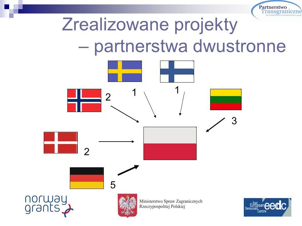 Zrealizowane projekty – partnerstwa dwustronne 5 3 1 1 2 2