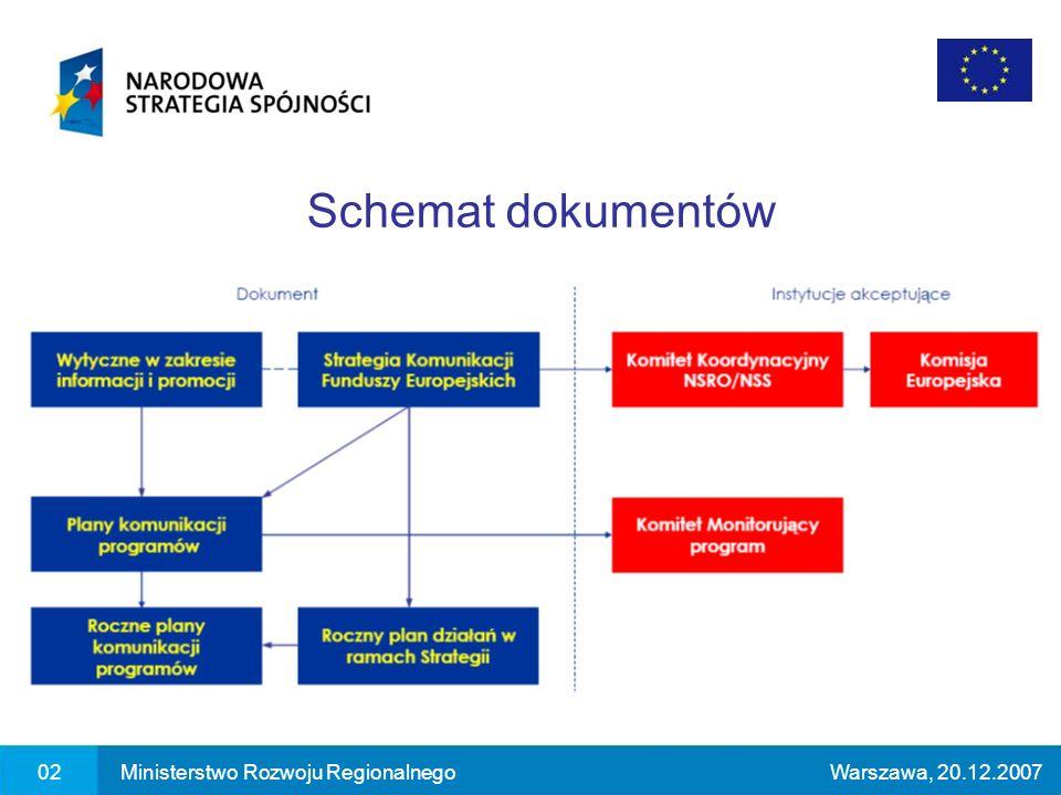 02Ministerstwo Rozwoju RegionalnegoWarszawa, 20.12.2007 Schemat dokumentów