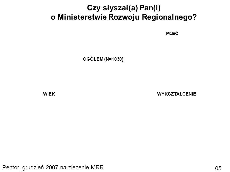 16Ministerstwo Rozwoju RegionalnegoWarszawa, 18.12.2007 Warianty monochromatyczne znaku