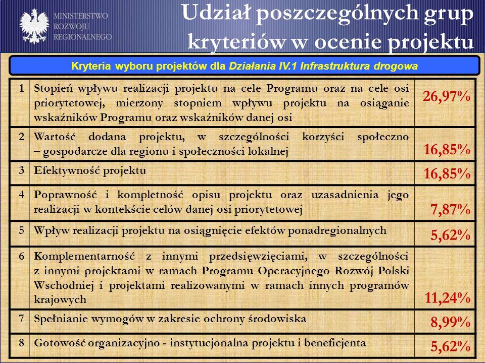 Udział poszczególnych grup kryteriów w ocenie projektu Kryteria wyboru projektów dla Działania IV.1 Infrastruktura drogowa 1Stopień wpływu realizacji projektu na cele Programu oraz na cele osi priorytetowej, mierzony stopniem wpływu projektu na osiąganie wskaźników Programu oraz wskaźników danej osi 26,97% 2Wartość dodana projektu, w szczególności korzyści społeczno – gospodarcze dla regionu i społeczności lokalnej 16,85% 3Efektywność projektu 16,85% 4Poprawność i kompletność opisu projektu oraz uzasadnienia jego realizacji w kontekście celów danej osi priorytetowej 7,87% 5Wpływ realizacji projektu na osiągnięcie efektów ponadregionalnych 5,62% 6Komplementarność z innymi przedsięwzięciami, w szczególności z innymi projektami w ramach Programu Operacyjnego Rozwój Polski Wschodniej i projektami realizowanymi w ramach innych programów krajowych 11,24% 7Spełnianie wymogów w zakresie ochrony środowiska 8,99% 8Gotowość organizacyjno - instytucjonalna projektu i beneficjenta 5,62%
