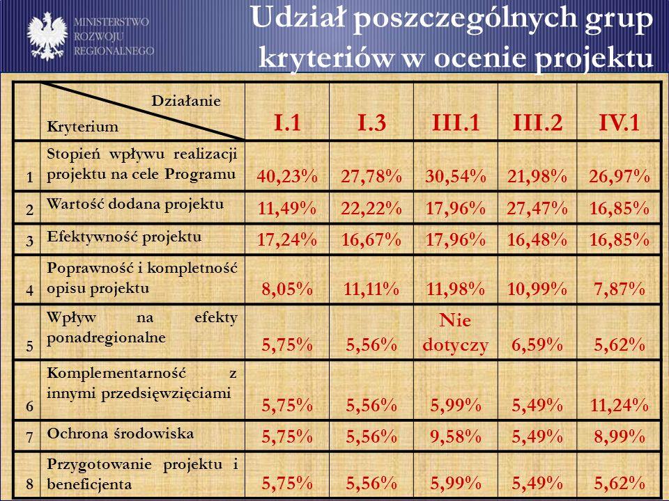 Udział poszczególnych grup kryteriów w ocenie projektu Działanie Kryterium I.1I.3III.1III.2IV.1 1 Stopień wpływu realizacji projektu na cele Programu 40,23%27,78%30,54%21,98%26,97% 2 Wartość dodana projektu 11,49%22,22%17,96%27,47%16,85% 3 Efektywność projektu 17,24%16,67%17,96%16,48%16,85% 4 Poprawność i kompletność opisu projektu 8,05%11,11%11,98%10,99%7,87% 5 Wpływ na efekty ponadregionalne 5,75%5,56% Nie dotyczy6,59%5,62% 6 Komplementarność z innymi przedsięwzięciami 5,75%5,56%5,99%5,49%11,24% 7 Ochrona środowiska 5,75%5,56%9,58%5,49%8,99% 8 Przygotowanie projektu i beneficjenta 5,75%5,56%5,99%5,49%5,62%