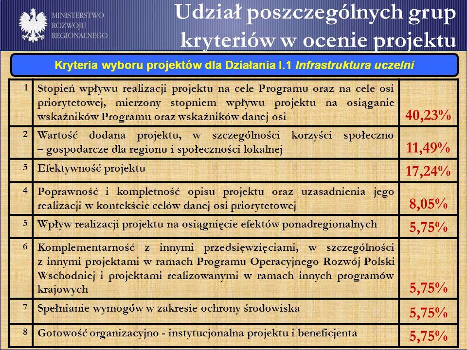 Udział poszczególnych grup kryteriów w ocenie projektu 1Stopień wpływu realizacji projektu na cele Programu oraz na cele osi priorytetowej, mierzony stopniem wpływu projektu na osiąganie wskaźników Programu oraz wskaźników danej osi 27,78% 2Wartość dodana projektu, w szczególności korzyści społeczno – gospodarcze dla regionu i społeczności lokalnej 22,22% 3Efektywność projektu 16,67% 4Poprawność i kompletność opisu projektu oraz uzasadnienia jego realizacji w kontekście celów danej osi priorytetowej 11,11% 5Wpływ realizacji projektu na osiągnięcie efektów ponadregionalnych 5,56% 6Komplementarność z innymi przedsięwzięciami, w szczególności z innymi projektami w ramach Programu Operacyjnego Rozwój Polski Wschodniej i projektami realizowanymi w ramach innych programów krajowych 5,56% 7Spełnianie wymogów w zakresie ochrony środowiska 5,56% 8Gotowość organizacyjno - instytucjonalna projektu i beneficjenta 5,56% Kryteria wyboru projektów dla Działania I.3 Wspieranie innowacji