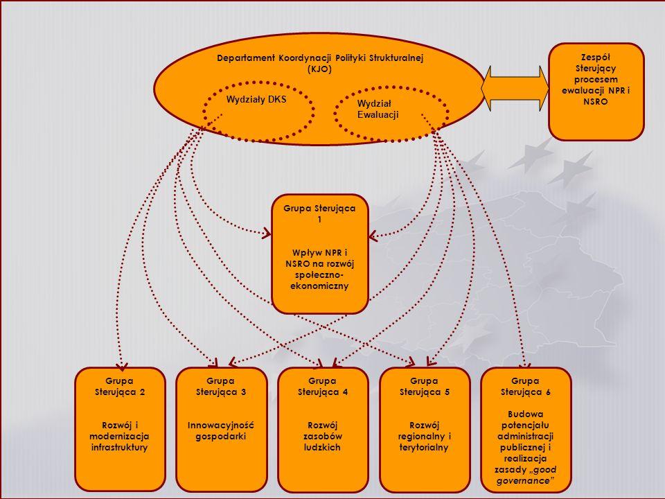 Departament Koordynacji Polityki Strukturalnej (KJO) Grupa Sterująca 2 Rozwój i modernizacja infrastruktury Grupa Sterująca 4 Rozwój zasobów ludzkich