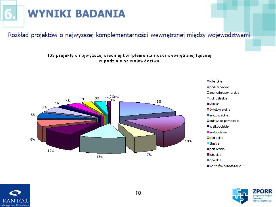 10 WYNIKI BADANIA Rozkład projektów o najwyższej komplementarności wewnętrznej między województwami
