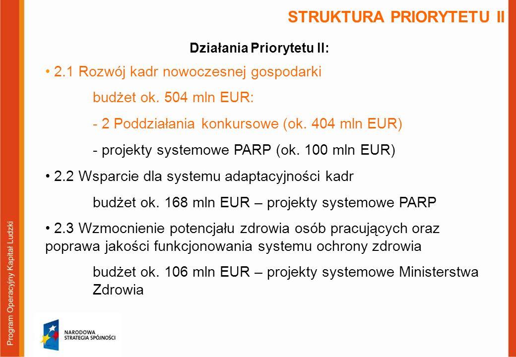 STRUKTURA PRIORYTETU II 2.1 Rozwój kadr nowoczesnej gospodarki budżet ok.