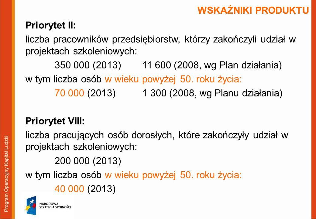 Priorytet II: liczba pracowników przedsiębiorstw, którzy zakończyli udział w projektach szkoleniowych: 350 000 (2013)11 600 (2008, wg Plan działania) w tym liczba osób w wieku powyżej 50.