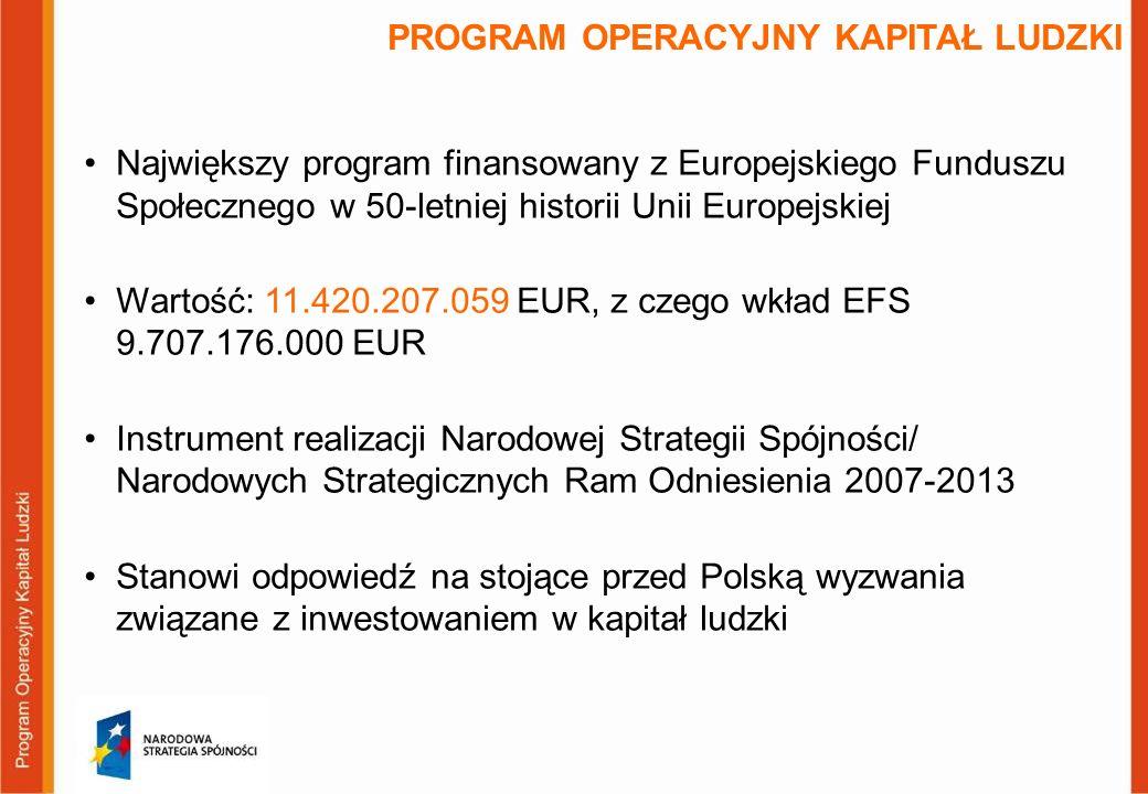 PROGRAM OPERACYJNY KAPITAŁ LUDZKI Największy program finansowany z Europejskiego Funduszu Społecznego w 50-letniej historii Unii Europejskiej Wartość: 11.420.207.059 EUR, z czego wkład EFS 9.707.176.000 EUR Instrument realizacji Narodowej Strategii Spójności/ Narodowych Strategicznych Ram Odniesienia 2007-2013 Stanowi odpowiedź na stojące przed Polską wyzwania związane z inwestowaniem w kapitał ludzki